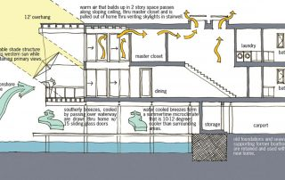 Diagram showing sustainable design efforts like sun shading and ventilation.